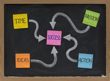 Time, ideas, action, passion - success ingredients stock photo