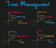 Time Management Charts Royalty Free Stock Images
