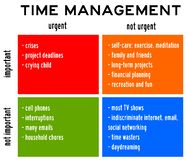 Time management urgent important royalty free illustration