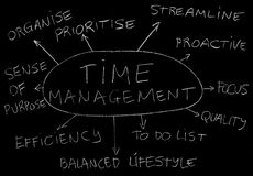 Time management. Laying out relevant topics regarding time management on the blackboard Stock Photography