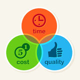 Time is money - concept. Time Cost Quality Balance concept, business strategy Royalty Free Stock Photo