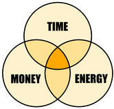 Time money energy. Making the most of your time, money and energy Royalty Free Stock Photo