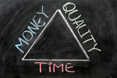 Time, money and quality Stock Images