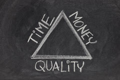 Time, money, quality balance Stock Images