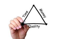 Time, Money and Quality Balance Concept. Project management plan in a diagram about the balance between time, money and quality Royalty Free Stock Photos