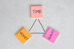 Time, Money and Quality Balance Royalty Free Stock Images