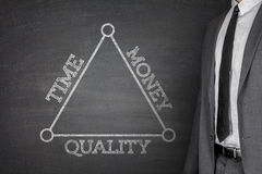 Time, money and quality on a blackboard Stock Photo