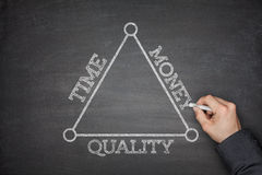 Time, money and quality on a blackboard Royalty Free Stock Image