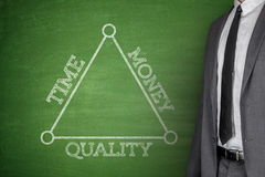 Time, money and quality on a blackboard Stock Image