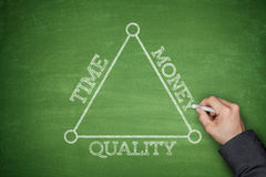 Time, money and quality on a blackboard Royalty Free Stock Photos