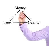 Time, Money, Quality Chart Stock Photo