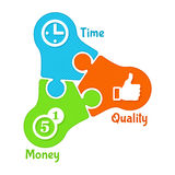 Time, money, quality symbol. Symbol of effective work. Puzzle: time, money, quality Royalty Free Stock Image