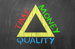 Time money quality Royalty Free Stock Images