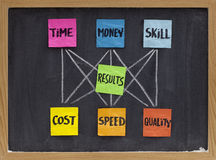 Time, money, skill and results concept. Management concept of balance between invested time, money, skill and cost, speed, quality of results, white chalk Royalty Free Stock Photos