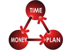 Time-Plan-Money Concept. The Relationship Between Time, Plan and Money Offering Cycle Concept Stock Photos