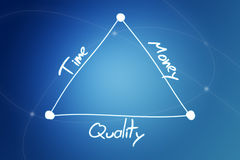 Time quality money. Handwritten diagram concept of time, quality and money on blue background with lines Stock Images