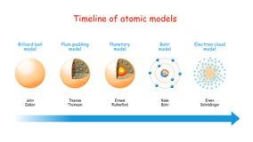 Free Timeline Of Atomic Models Stock Image - 164472281
