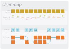 Customer user map, a tool for design thinking royalty free illustration
