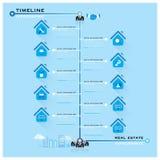 TimelineReal Estate affär Infographic Arkivfoton