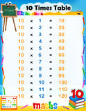 10 times table Royalty Free Stock Image