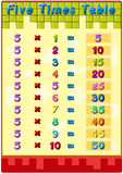 Times tables with answers Royalty Free Stock Images
