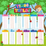 Times tables chart with boy and ladybugs in background. Illustration Royalty Free Stock Photo