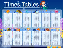 Times tables chart with underwater background Royalty Free Stock Photography