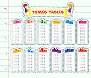 Times tables on line paper. Illustration Royalty Free Stock Photography