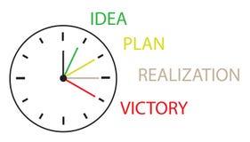Timmarna som visar tid från idén för genomförande Arkivbilder