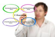 Tipi di e-business immagine stock libera da diritti