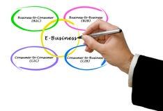Tipi di e-business immagine stock