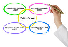 Tipi di e-business Fotografia Stock