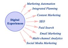 Tipi di esperienze di Digital immagine stock
