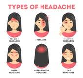 Tipi di insiemi di emicrania Sforzo e dolore del seno, emicrania illustrazione vettoriale