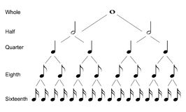 Tipi di note musicali Immagini Stock