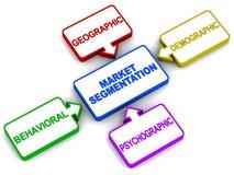Tipi di segmentazione del mercato Immagini Stock Libere da Diritti