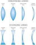 Tipi e classificazione di lenti semplici royalty illustrazione gratis