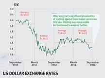 Tipo de cambio de dólar de EE. UU. Imágenes de archivo libres de regalías