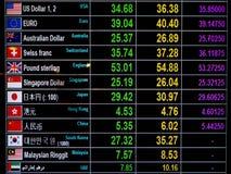 Tipo de cambio de moneda del mundo en tablero del indicador digital Fotos de archivo libres de regalías