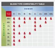 Tipo de sangue tabela/carta da compatibilidade com doador e grupos destinatários ilustração stock