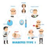 Tipo do diabetes - 1 ilustração royalty free