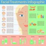 Tipos de espinillas del acné Ilustración del Vector