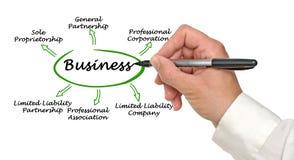 Tipos de negócio imagem de stock