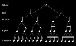 Tipos de notas musicais ilustração stock