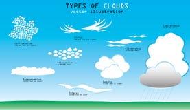 Tipos de nuvens ilustração stock