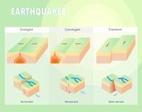 Tipos de terremoto del límite de placa libre illustration