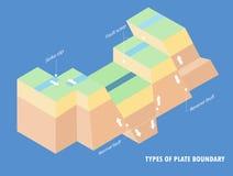 Tipos de terremoto del límite de placa ilustración del vector