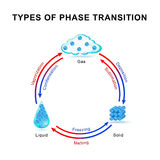 Tipos de transición de fase Fotos de archivo libres de regalías
