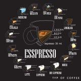 Tipos del café y su preparación ilustración del vector