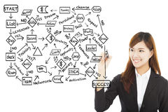 Tiraggio della donna di affari un diagramma di flusso circa pianificazione di successo immagine stock